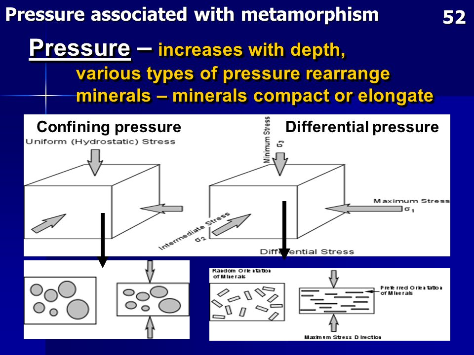 Pressure – increases with depth,