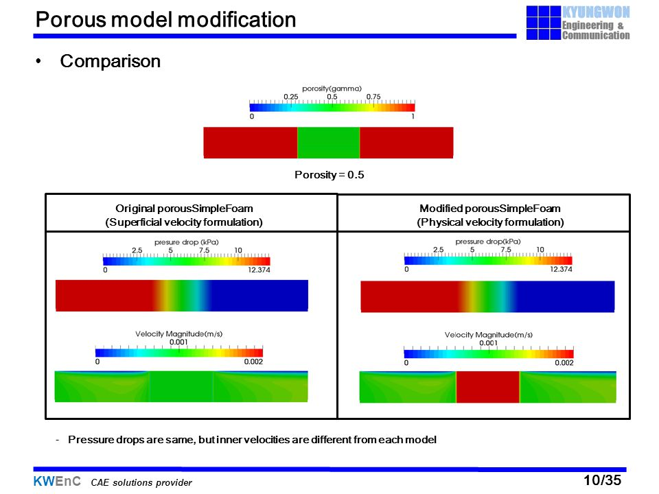Porous model modification