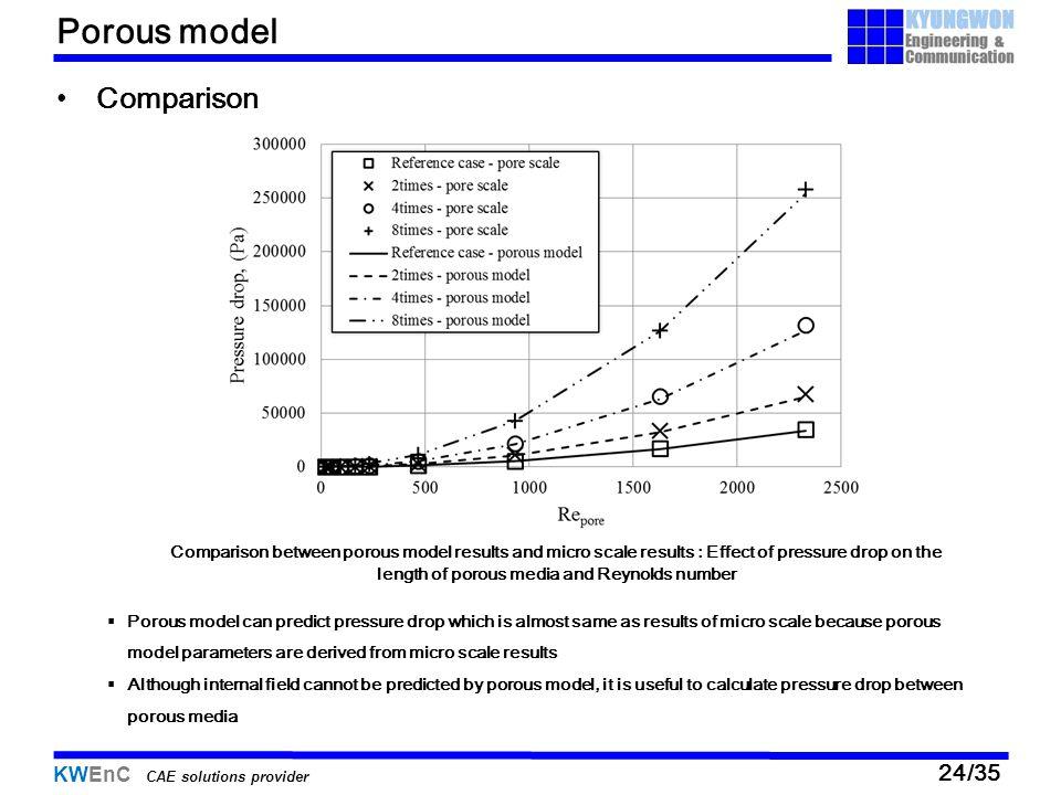 Porous model Comparison