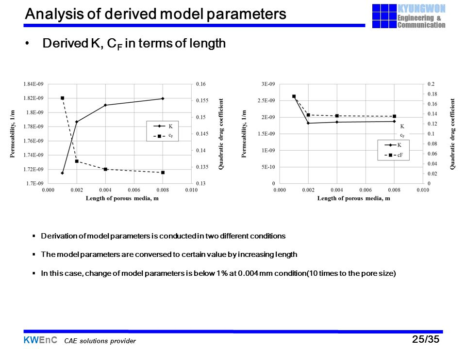 Analysis of derived model parameters