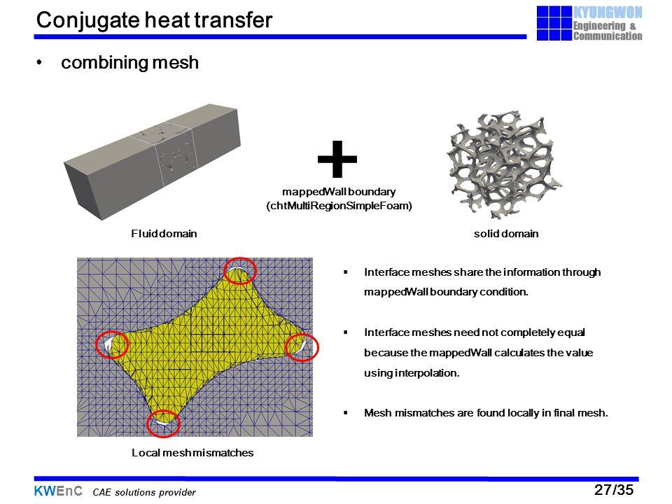 Conjugate heat transfer