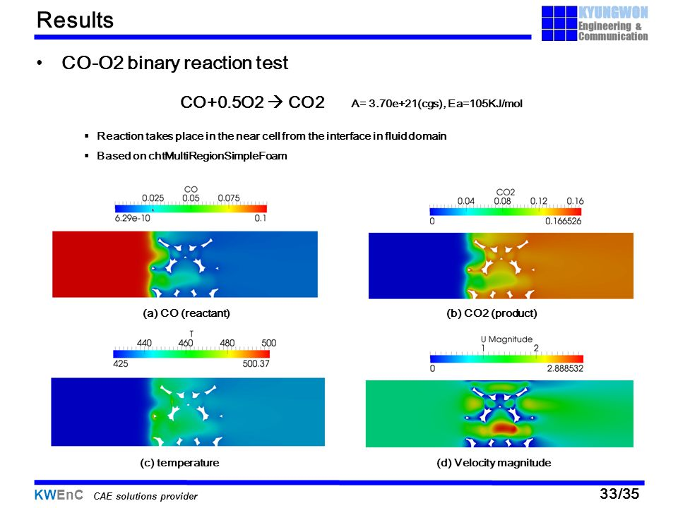 Results CO-O2 binary reaction test CO+0.5O2  CO2