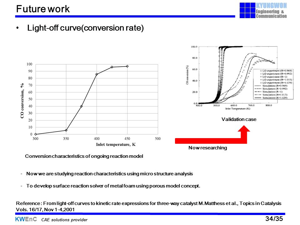 Future work Light-off curve(conversion rate) Validation case
