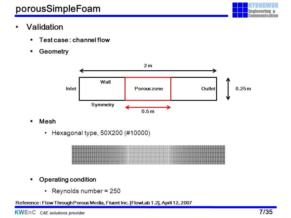 porousSimpleFoam Validation Test case : channel flow Geometry Mesh