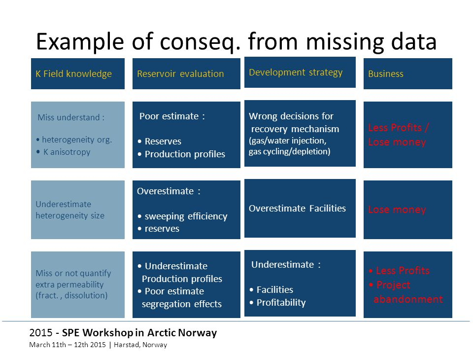 Example of conseq. from missing data
