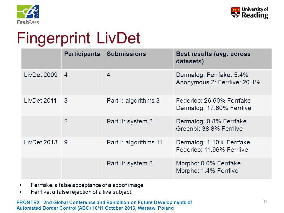 Fingerprint LivDet Participants Submissions