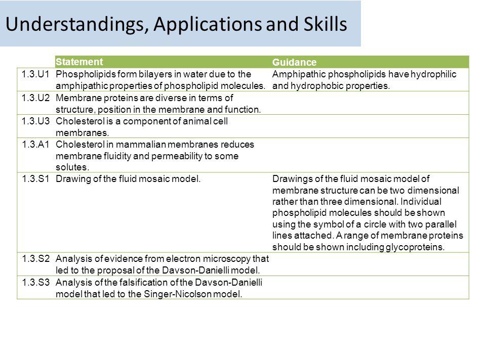 Understandings, Applications and Skills