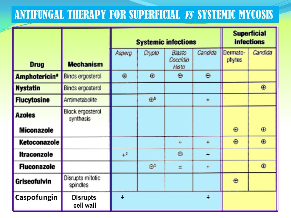 ANTIFUNGAL THERAPY FOR SUPERFICIAL vs SYSTEMIC MYCOSIS