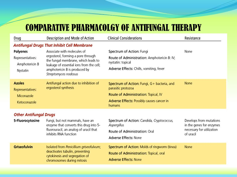 COMPARATIVE PHARMACOLGY OF ANTIFUNGAL THERAPY