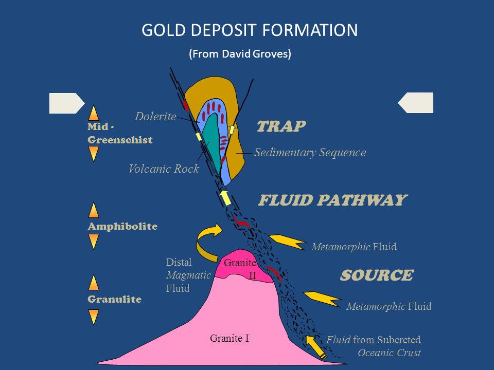 GOLD DEPOSIT FORMATION