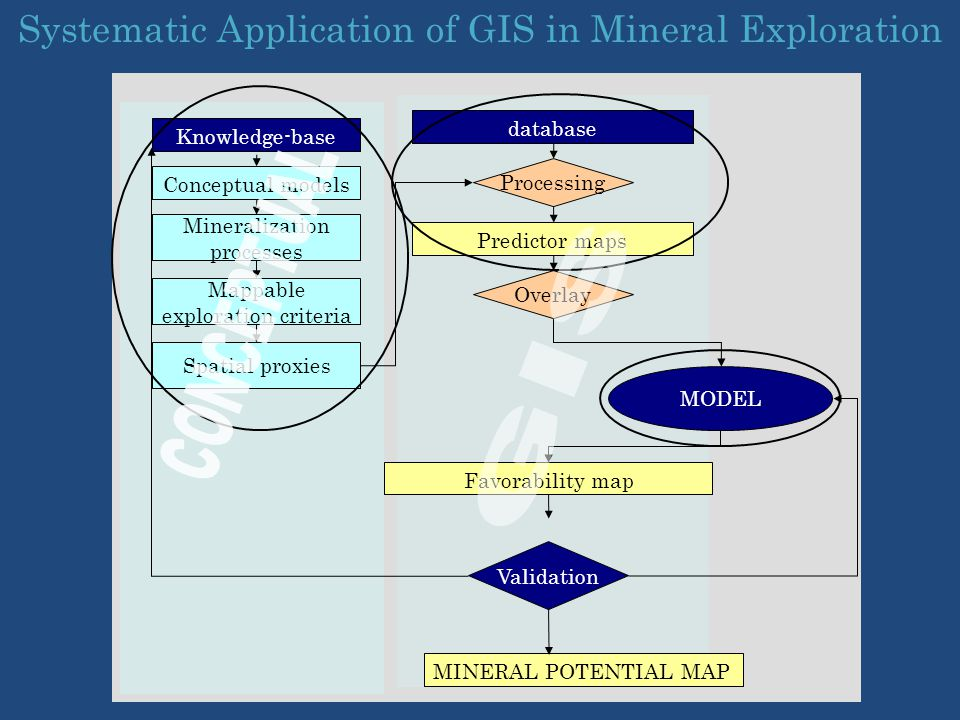 CONCEPTUAL GIS Systematic Application of GIS in Mineral Exploration