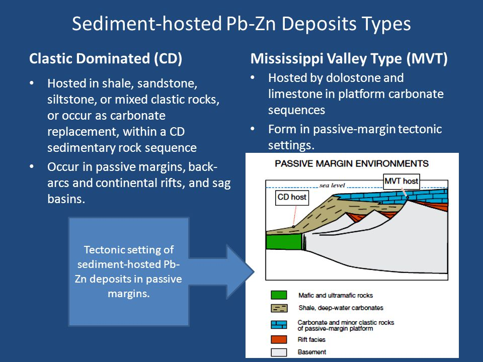 Sediment-hosted Pb-Zn Deposits Types
