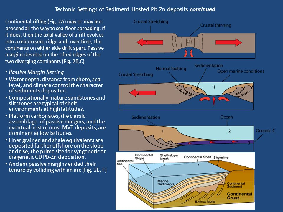 Tectonic Settings of Sediment Hosted Pb-Zn deposits continued