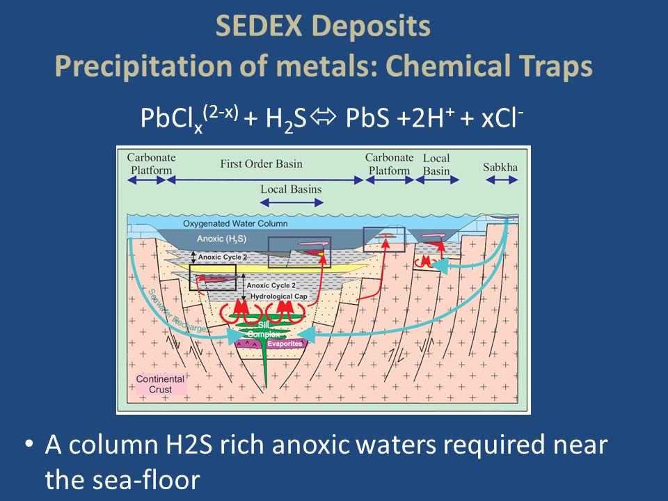 Precipitation of metals: Chemical Traps