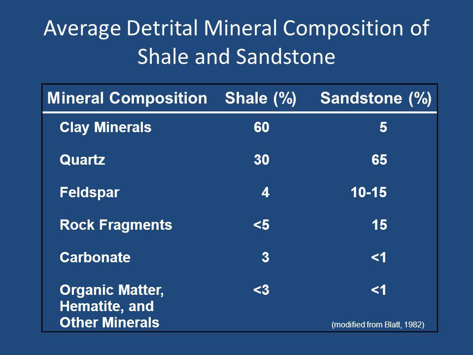 Average Detrital Mineral Composition of Shale and Sandstone