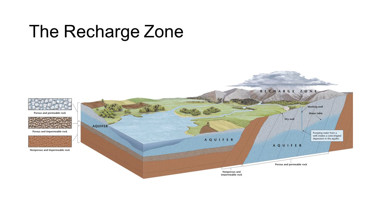 The Recharge Zone