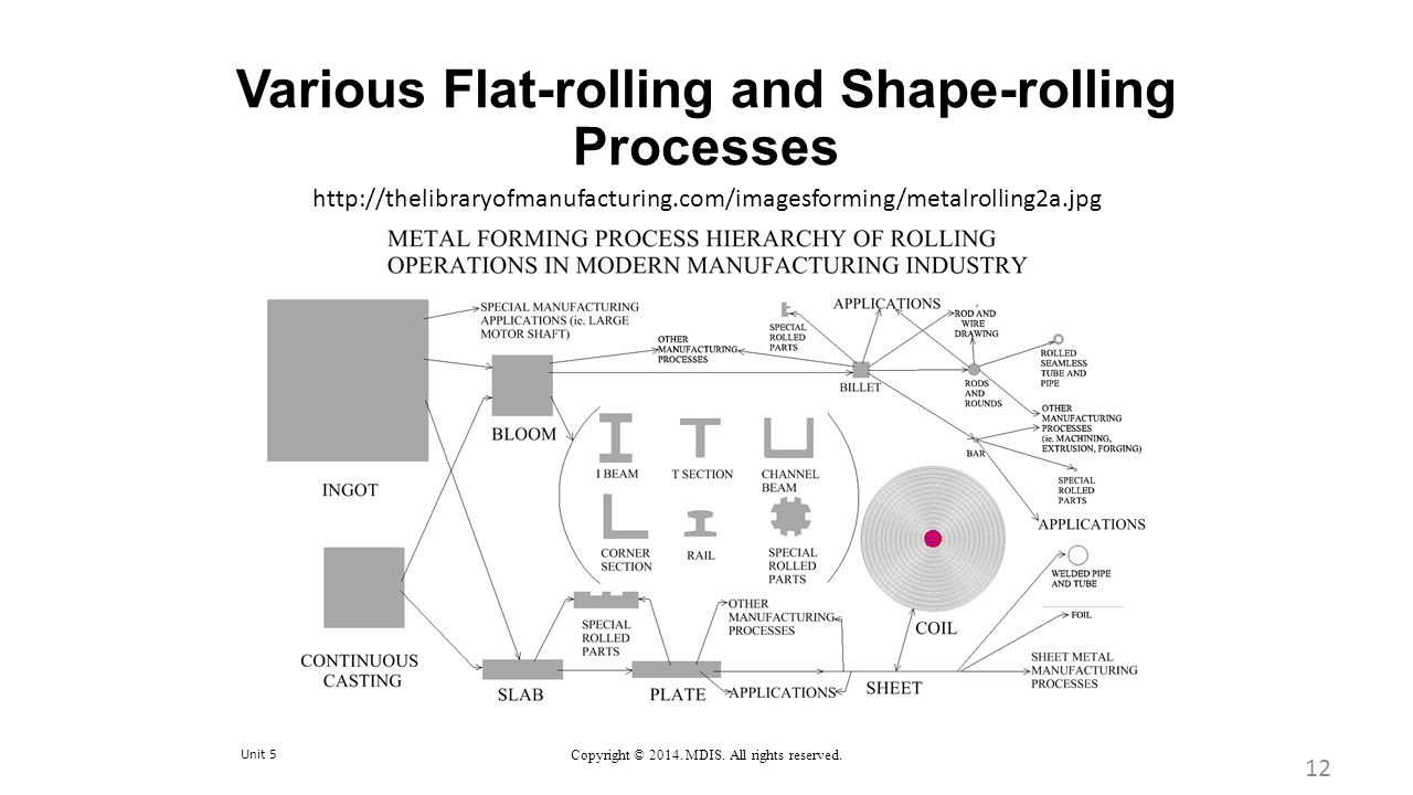 Various Flat-rolling and Shape-rolling Processes