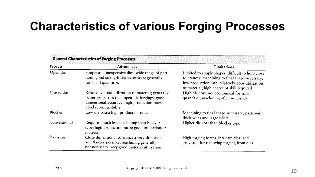 Characteristics of various Forging Processes