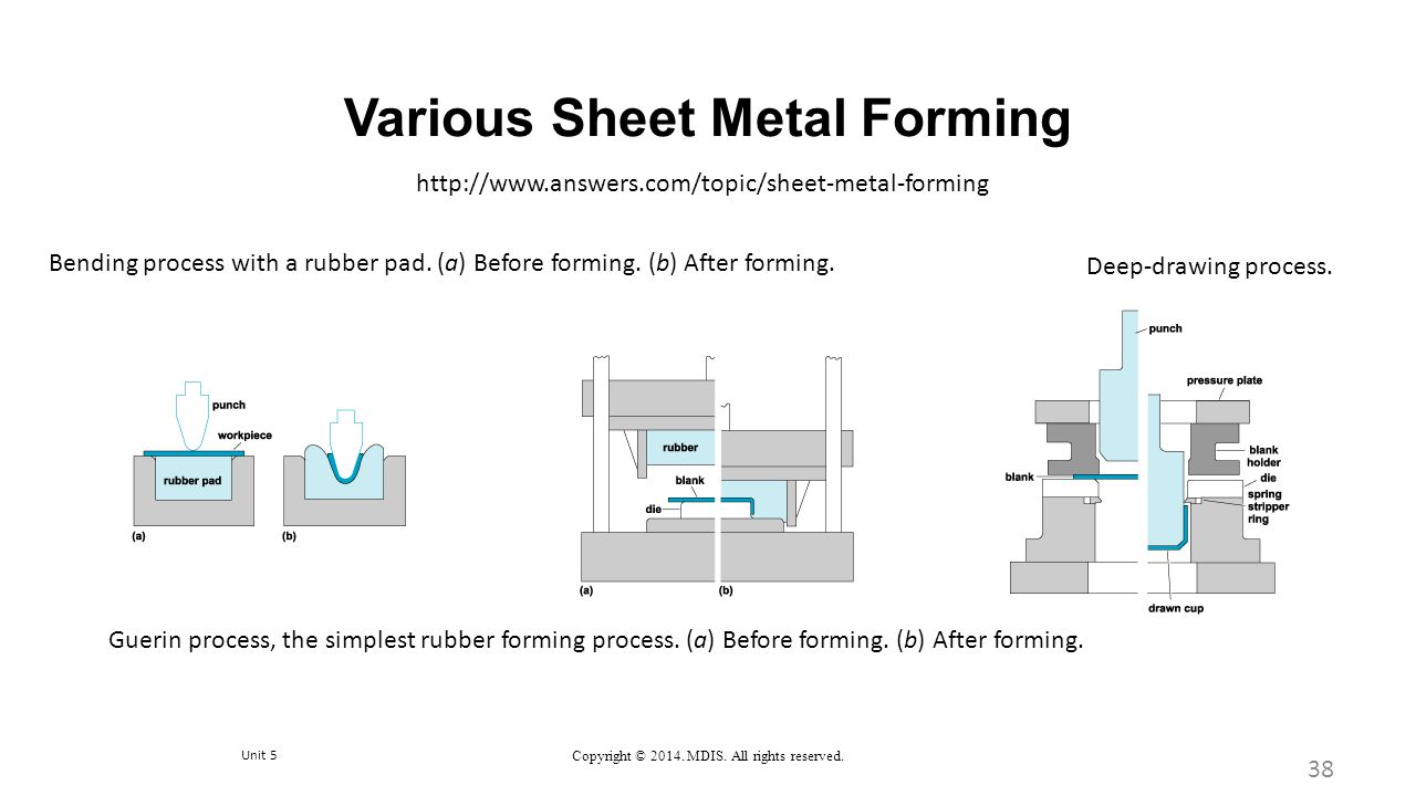 Various Sheet Metal Forming