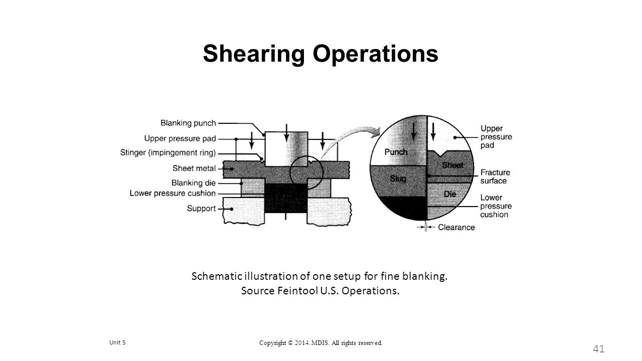 Shearing Operations Schematic illustration of one setup for fine blanking. Source Feintool U.S. Operations.