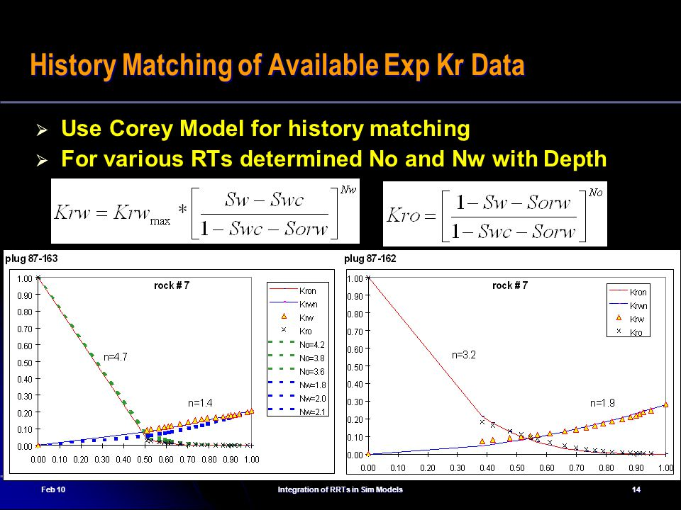 History Matching of Available Exp Kr Data
