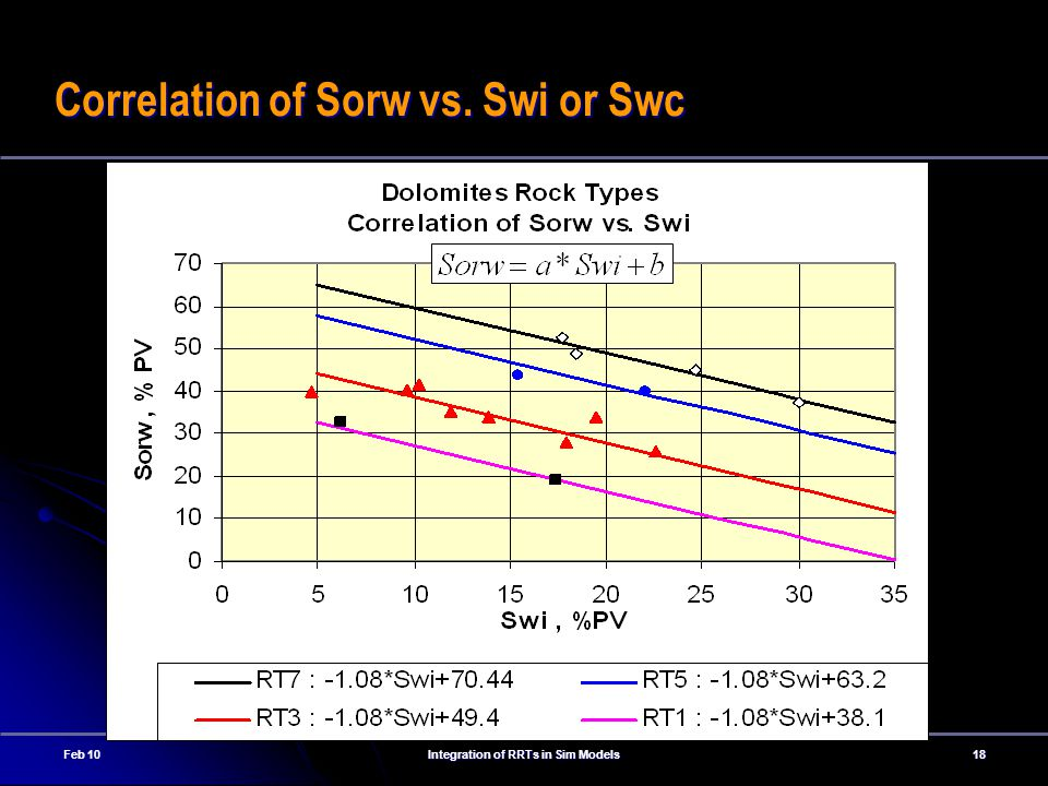 Correlation of Sorw vs. Swi or Swc