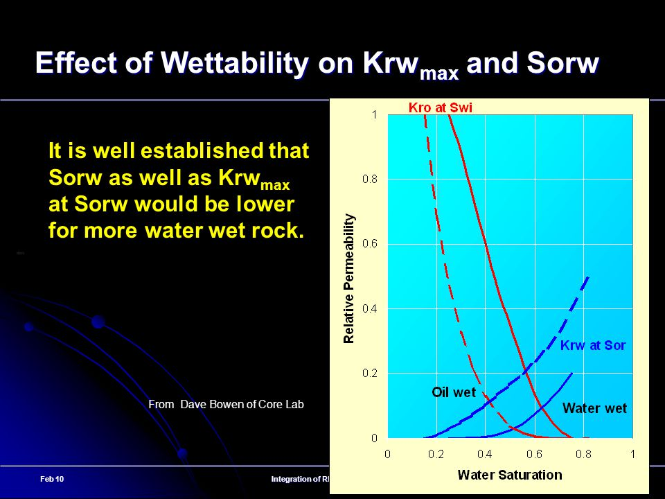 Effect of Wettability on Krwmax and Sorw