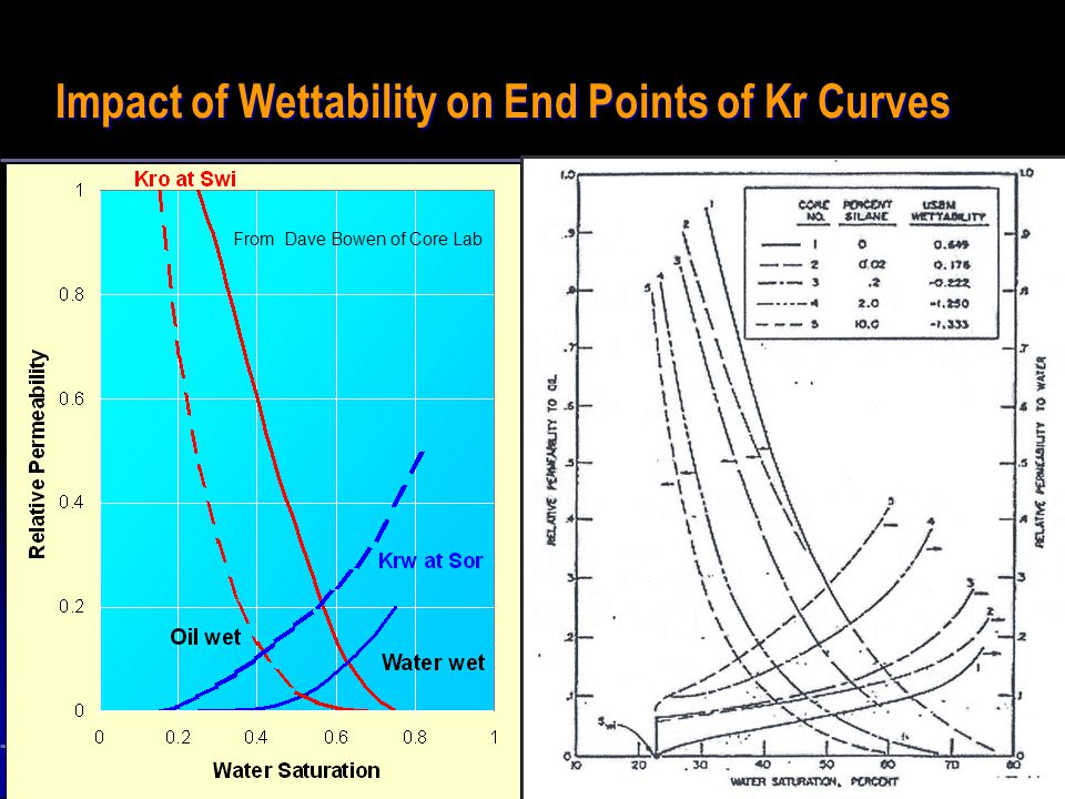 Impact of Wettability on End Points of Kr Curves
