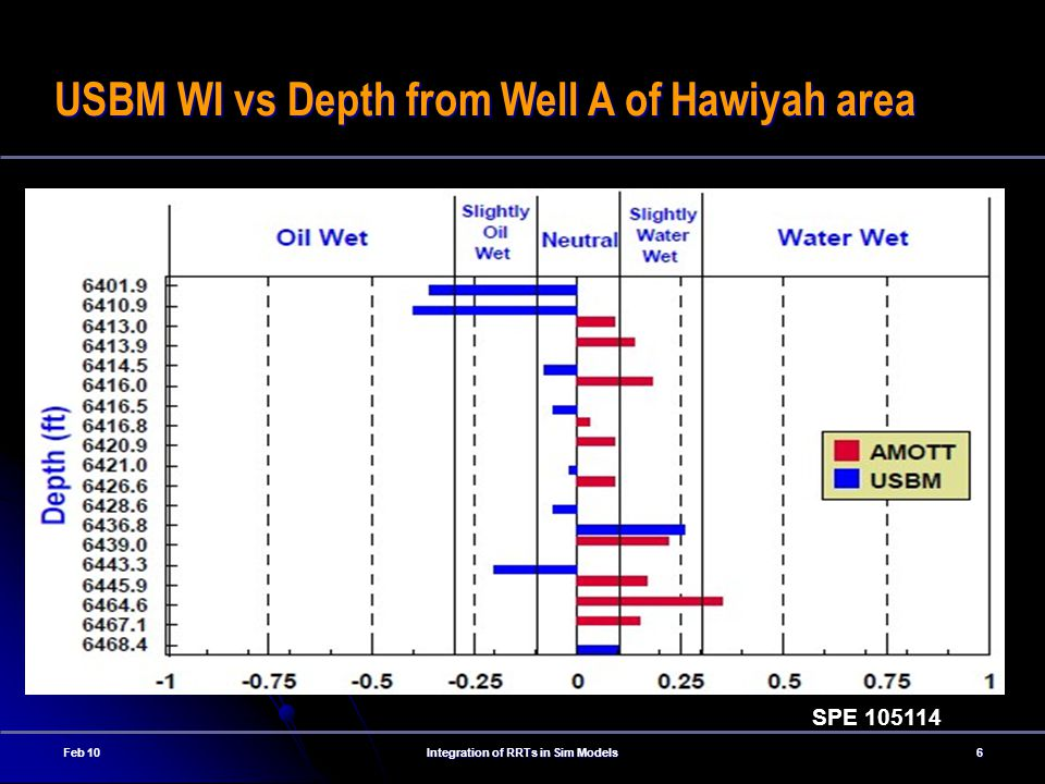 USBM WI vs Depth from Well A of Hawiyah area