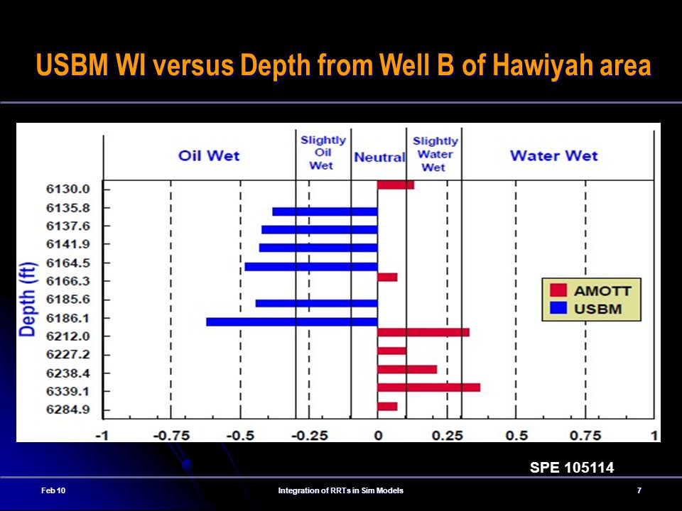 USBM WI versus Depth from Well B of Hawiyah area