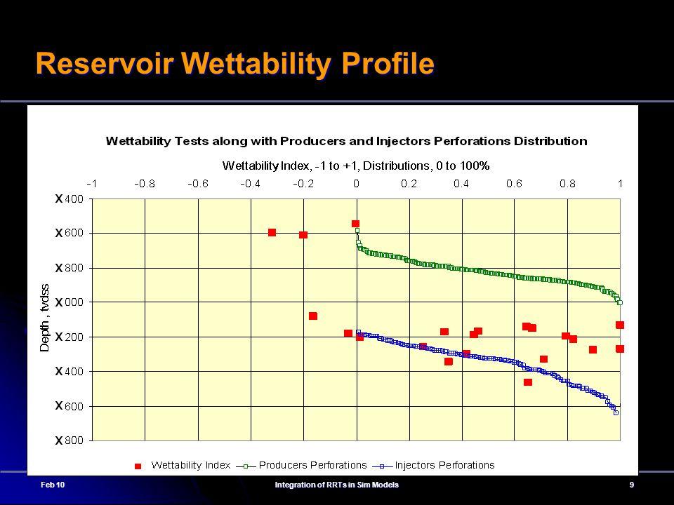 Reservoir Wettability Profile