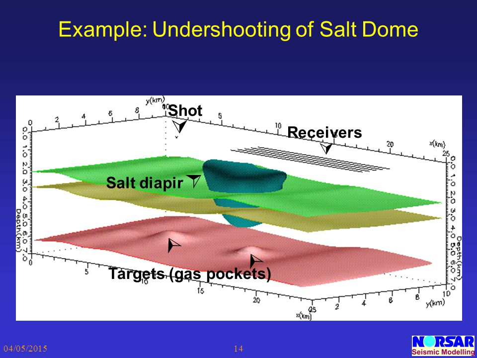 Example: Undershooting of Salt Dome