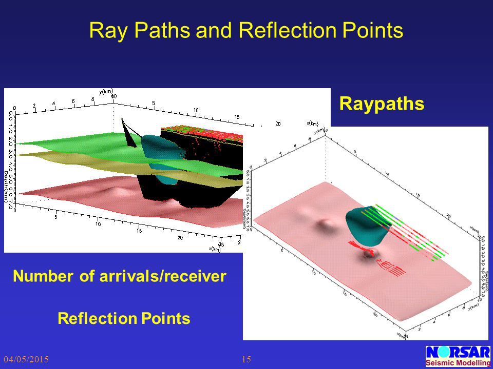 Ray Paths and Reflection Points
