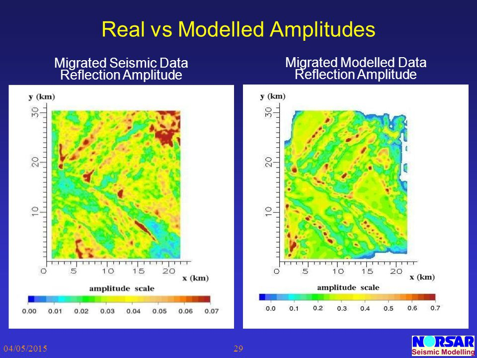 Real vs Modelled Amplitudes