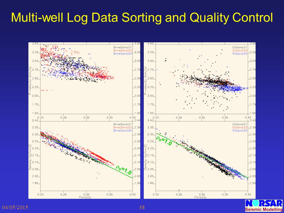 Multi-well Log Data Sorting and Quality Control
