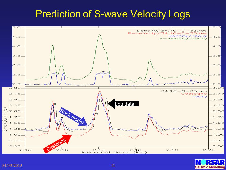 Prediction of S-wave Velocity Logs