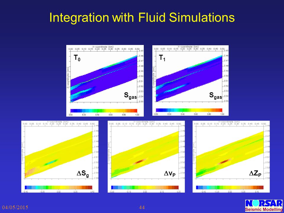 Integration with Fluid Simulations