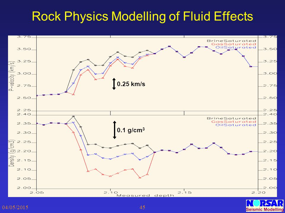 Rock Physics Modelling of Fluid Effects