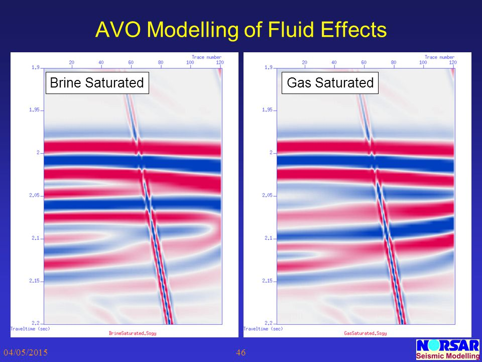 AVO Modelling of Fluid Effects