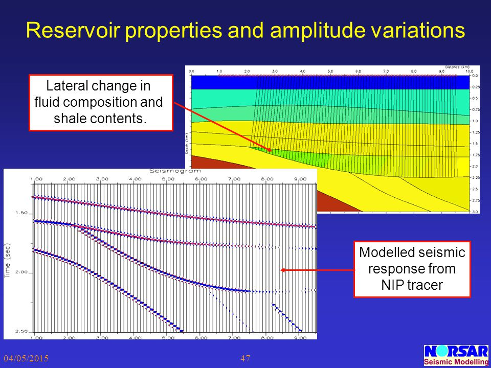 Reservoir properties and amplitude variations