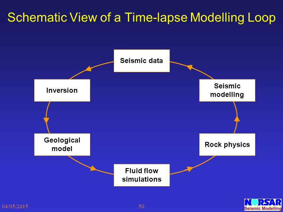 Schematic View of a Time-lapse Modelling Loop