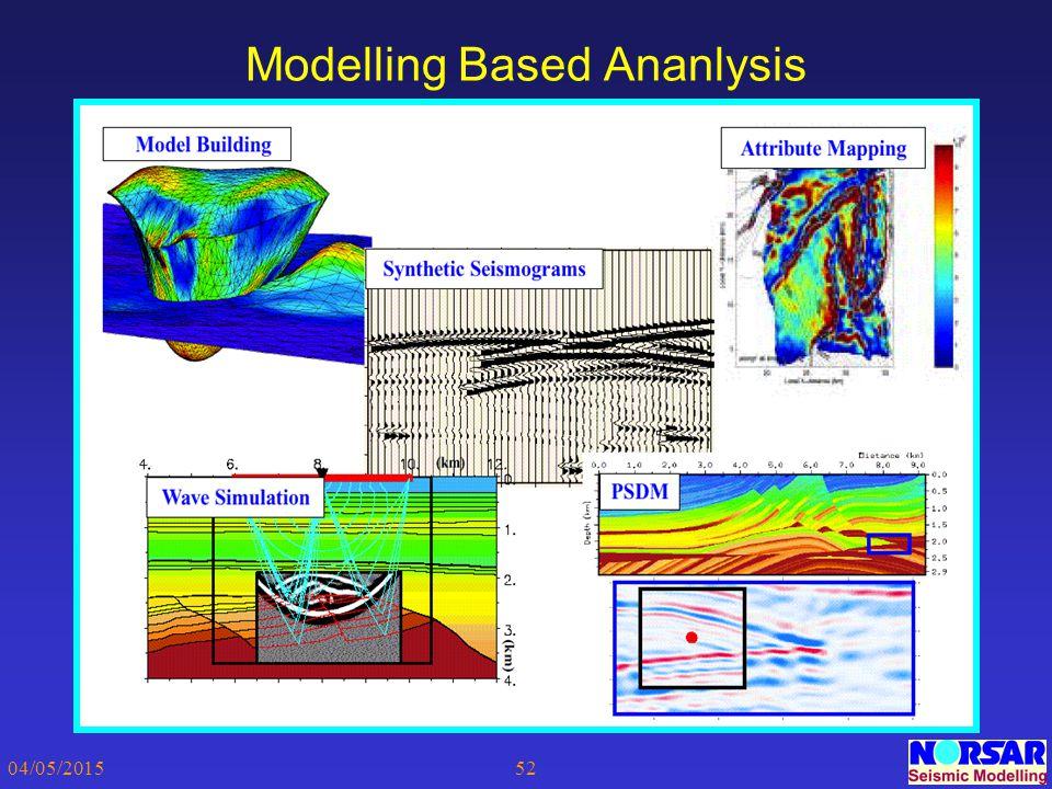 Modelling Based Ananlysis