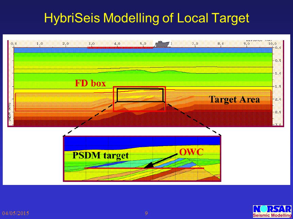 HybriSeis Modelling of Local Target