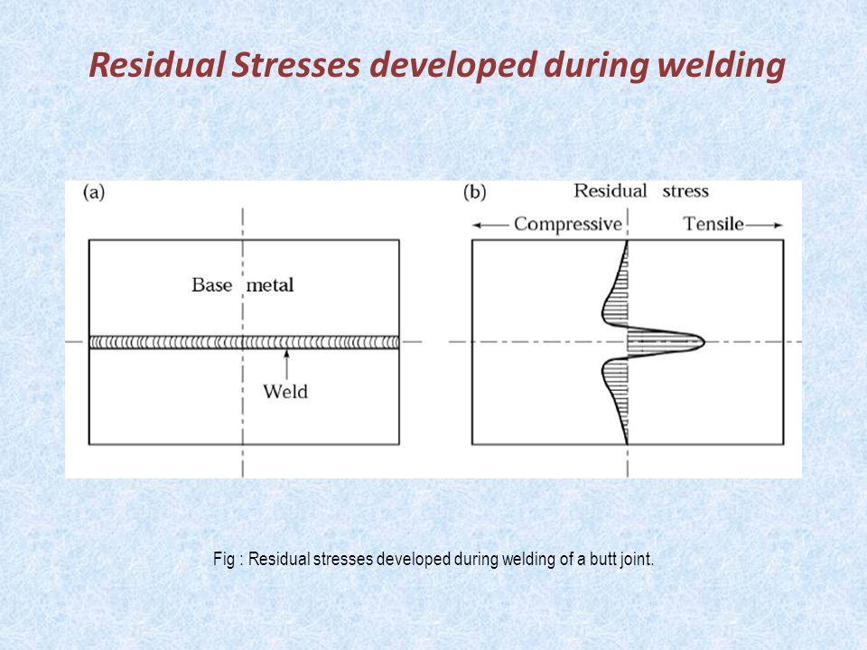 Residual Stresses developed during welding