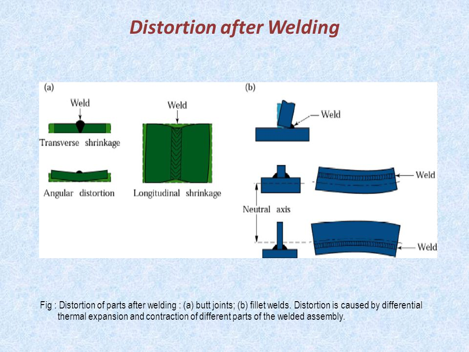Distortion after Welding