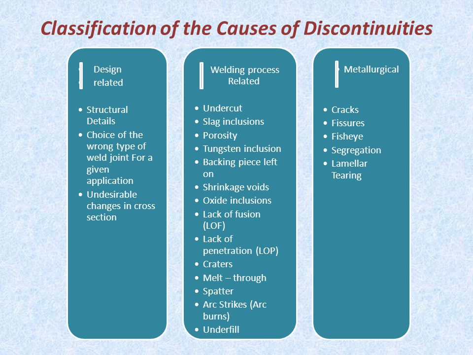 Classification of the Causes of Discontinuities