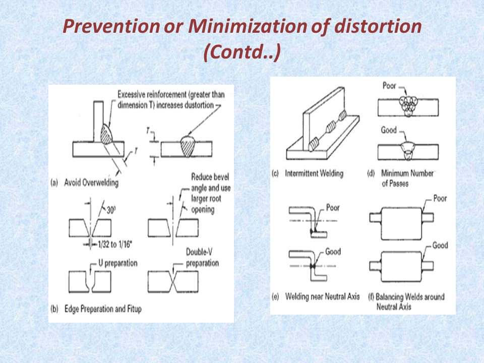 Prevention or Minimization of distortion (Contd..)