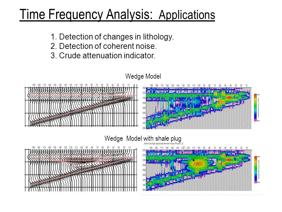 Time Frequency Analysis: Applications
