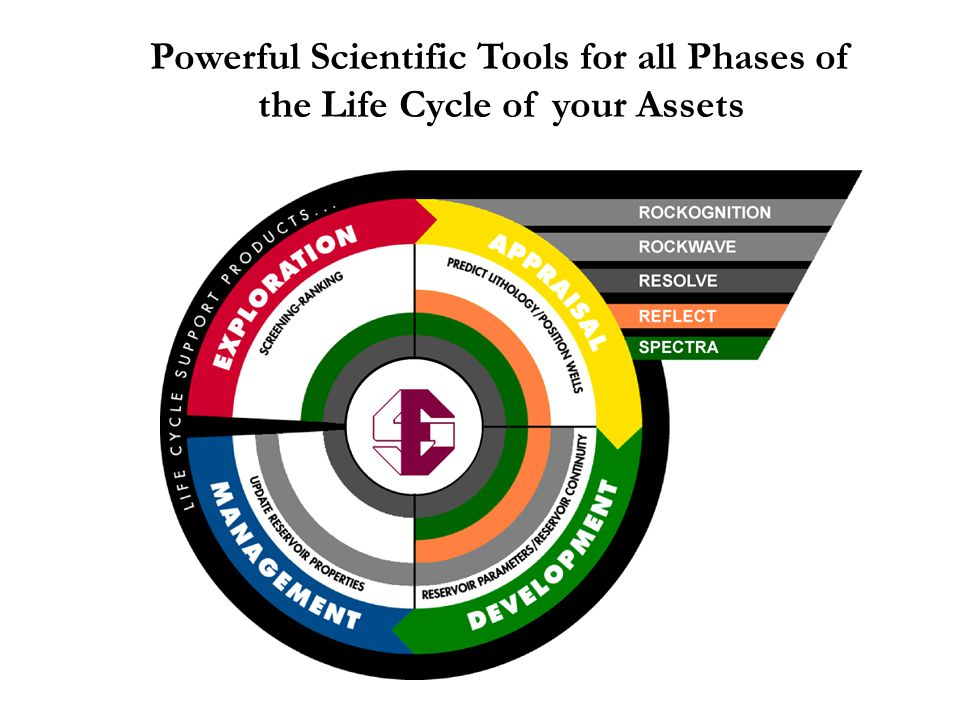 Powerful Scientific Tools for all Phases of the Life Cycle of your Assets
