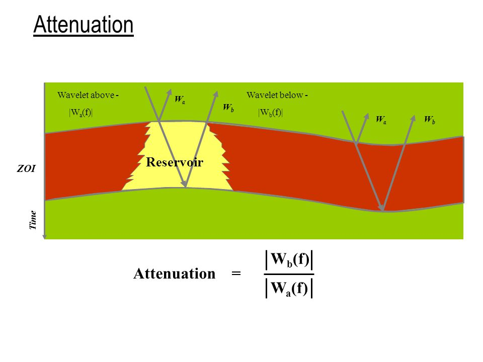 Attenuation Wb(f) Wa(f) Attenuation = Reservoir Wavelet above -